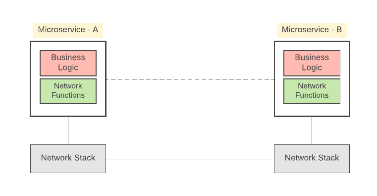 Figure 1:Microservice components and service-to-service communication